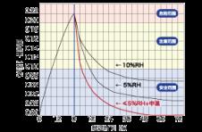 为什么要选择≦5%RH+中温TOTECH防潮柜
